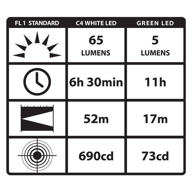 Streamlight Stylus Pro LED Penlight Black