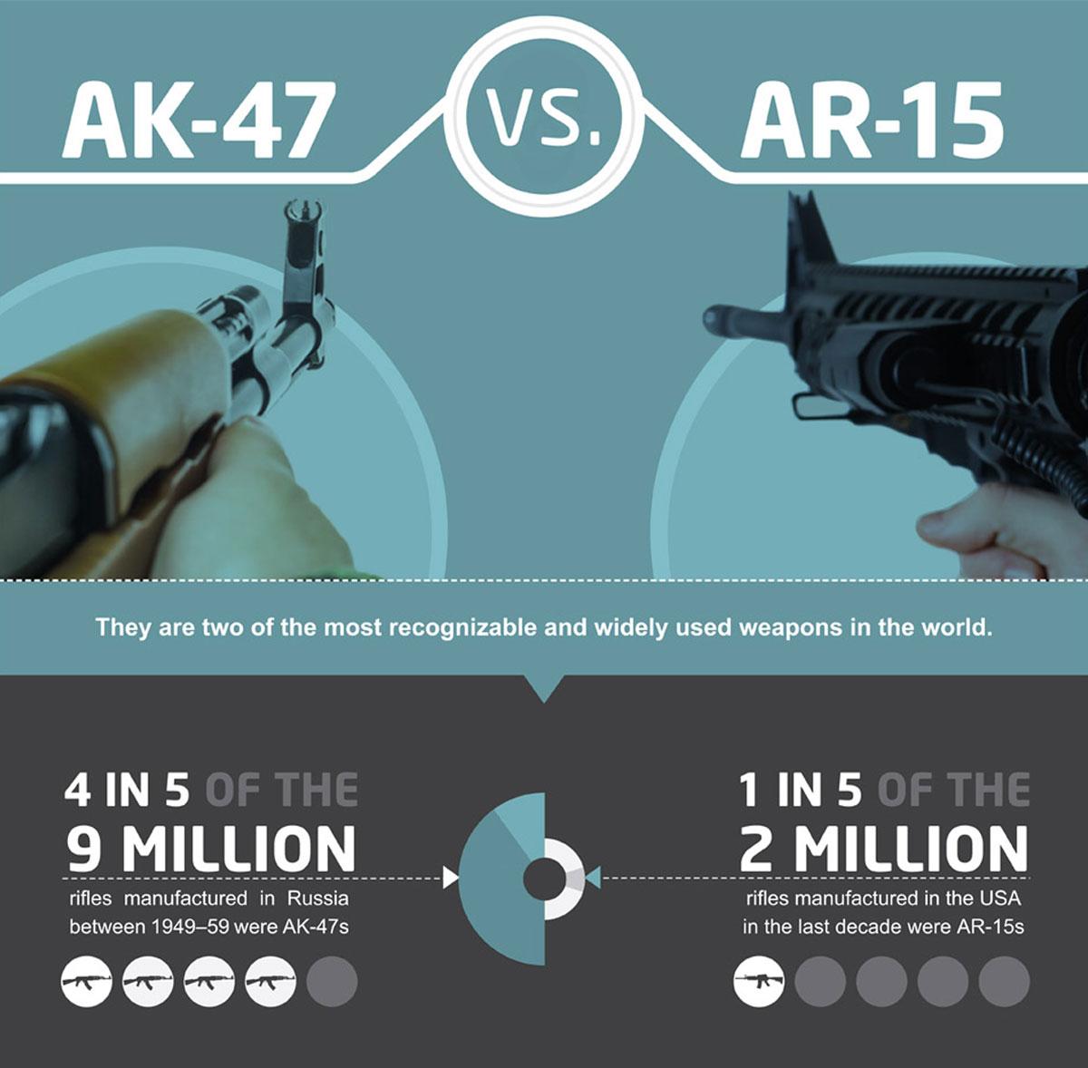 AK-47 vs. AR-15 Small Arms Showdown