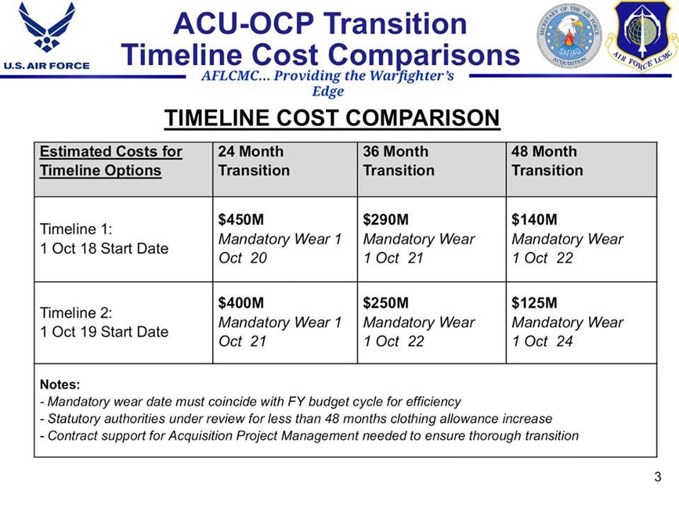 ACU OCP Transition Timeline Cost Comparisons