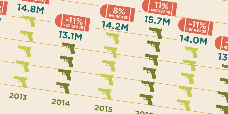 Gun Sales Surge in 2020: A State-by-State Look