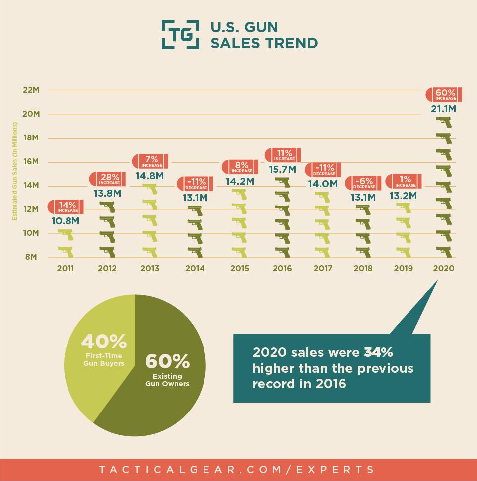 U.S. Gun Sales: 2011 - 2020