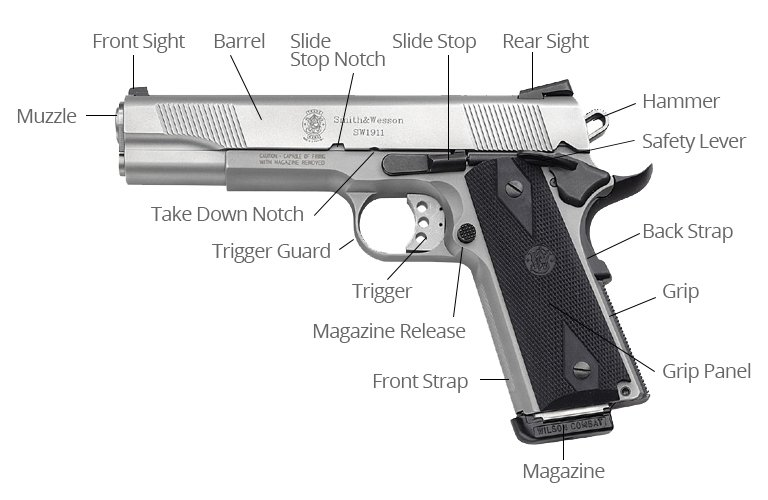 The parts of a semi-automatic handgun and their function.