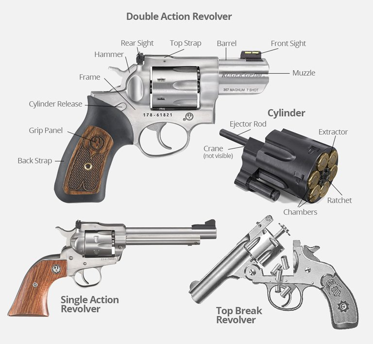 The stationary and moving parts of a revolver.