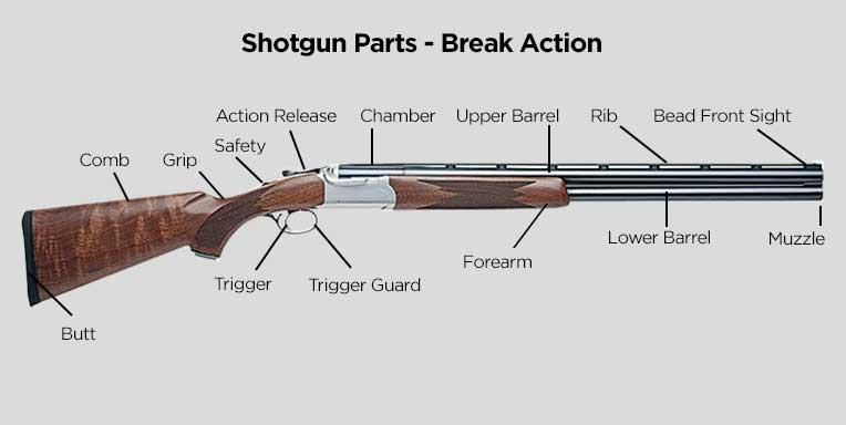 Shotgun Parts - Break Action